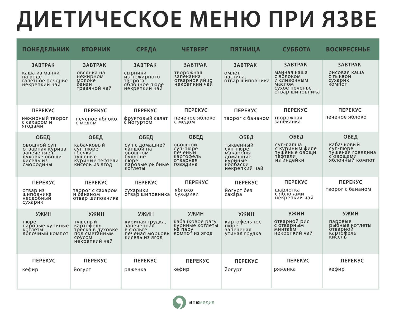 Диета номер 5 недельное меню